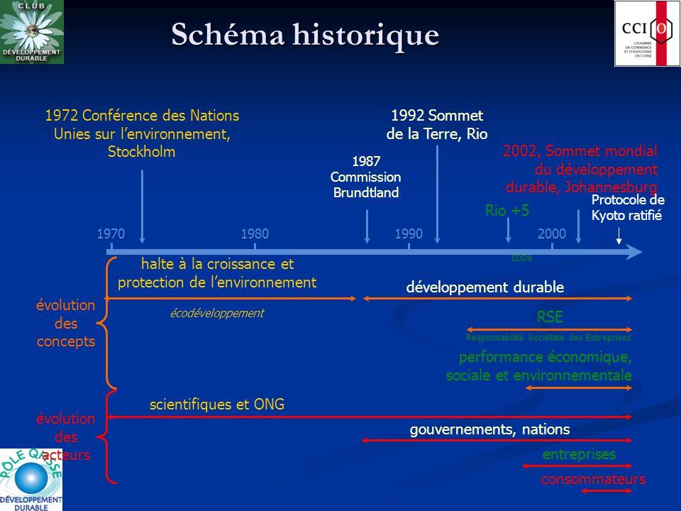 Schéma historique 1972 Conférence des Nations Unies sur l'environnement, Stockholm. scientifiques et ONG.