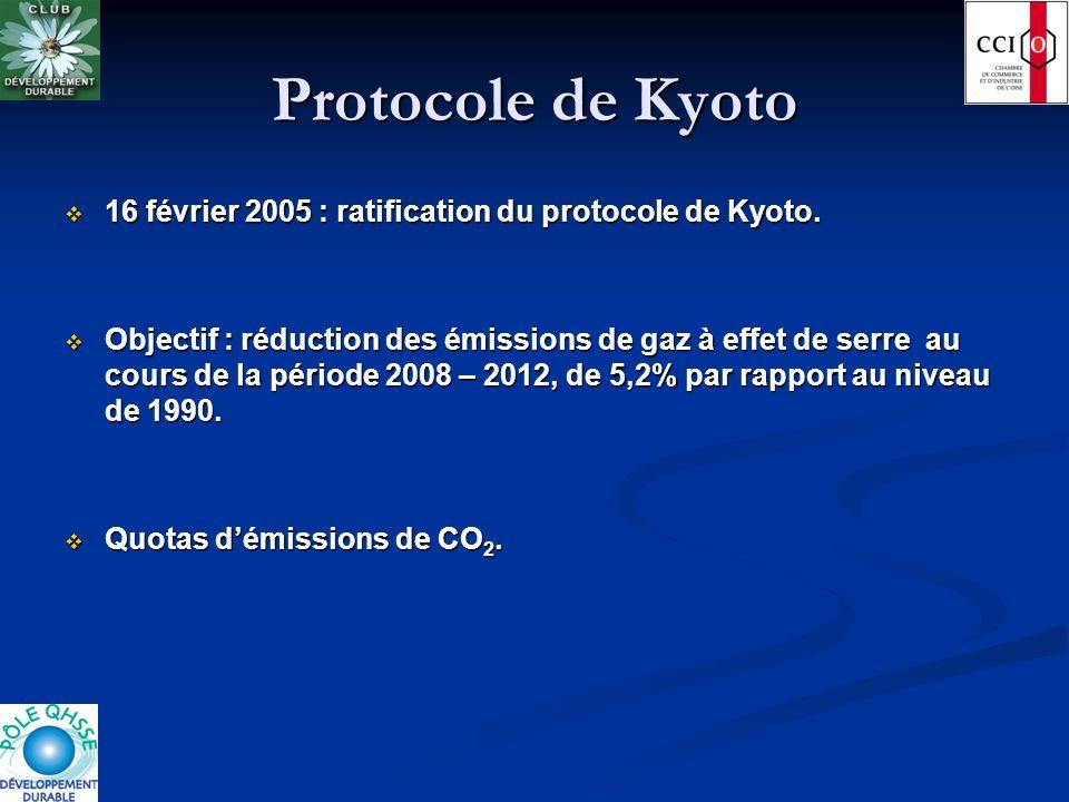 Protocole de Kyoto 16 février 2005 : ratification du protocole de Kyoto.