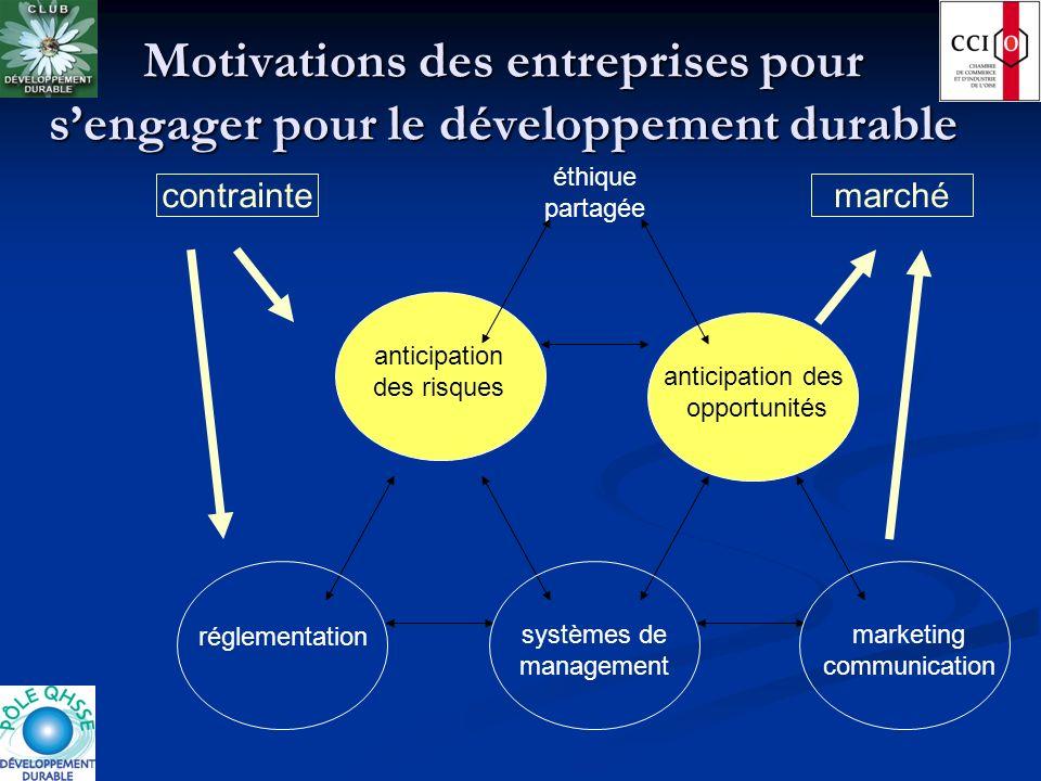 Motivations des entreprises pour s'engager pour le développement durable
