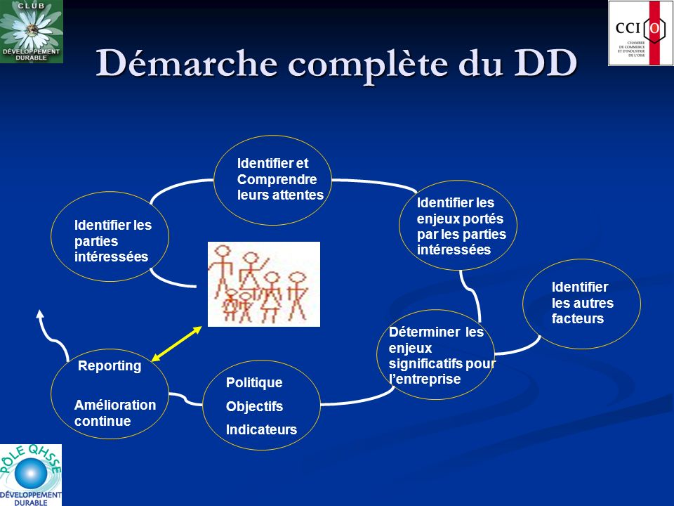 Démarche complète du DD
