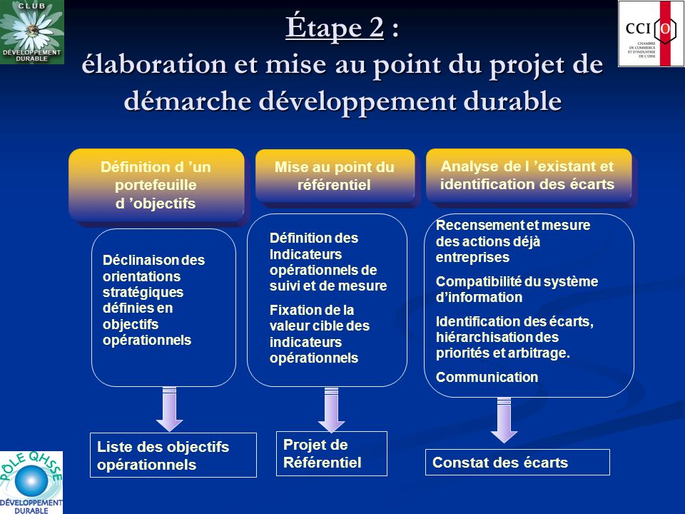 Étape 2 : élaboration et mise au point du projet de démarche développement durable