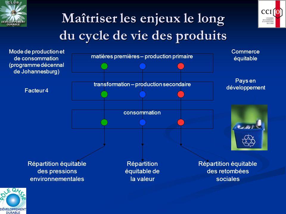 Maîtriser les enjeux le long du cycle de vie des produits
