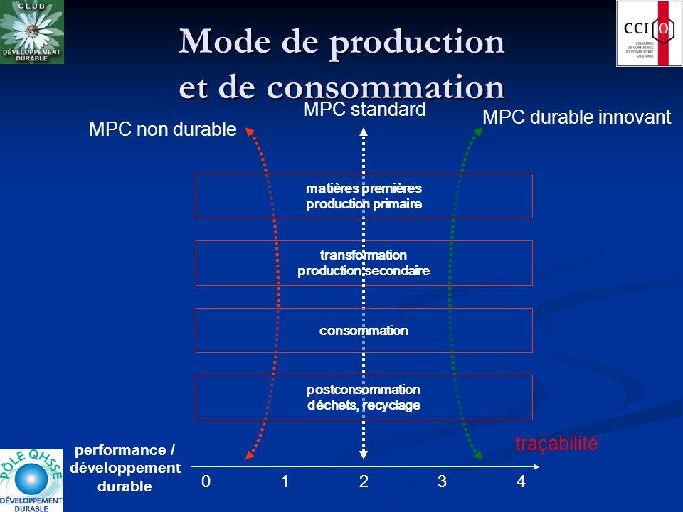 Mode de production et de consommation