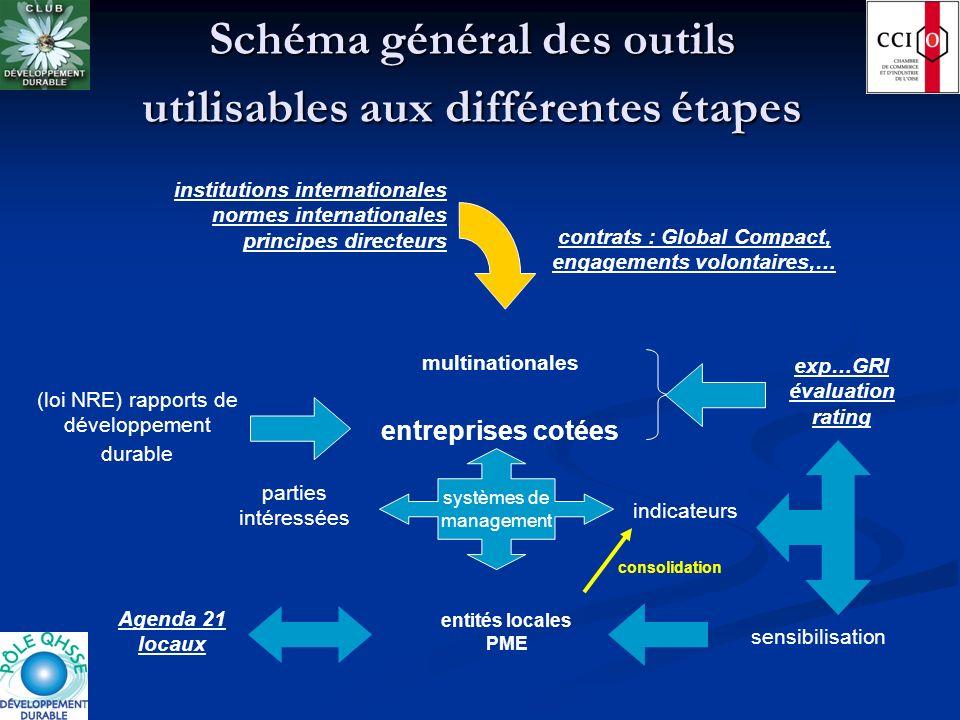 Schéma général des outils utilisables aux différentes étapes