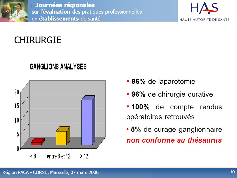 CHIRURGIE 96% de laparotomie 96% de chirurgie curative