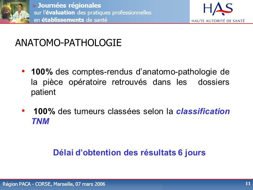 ANATOMO-PATHOLOGIE 100% des comptes-rendus d'anatomo-pathologie de la pièce opératoire retrouvés dans les dossiers patient.