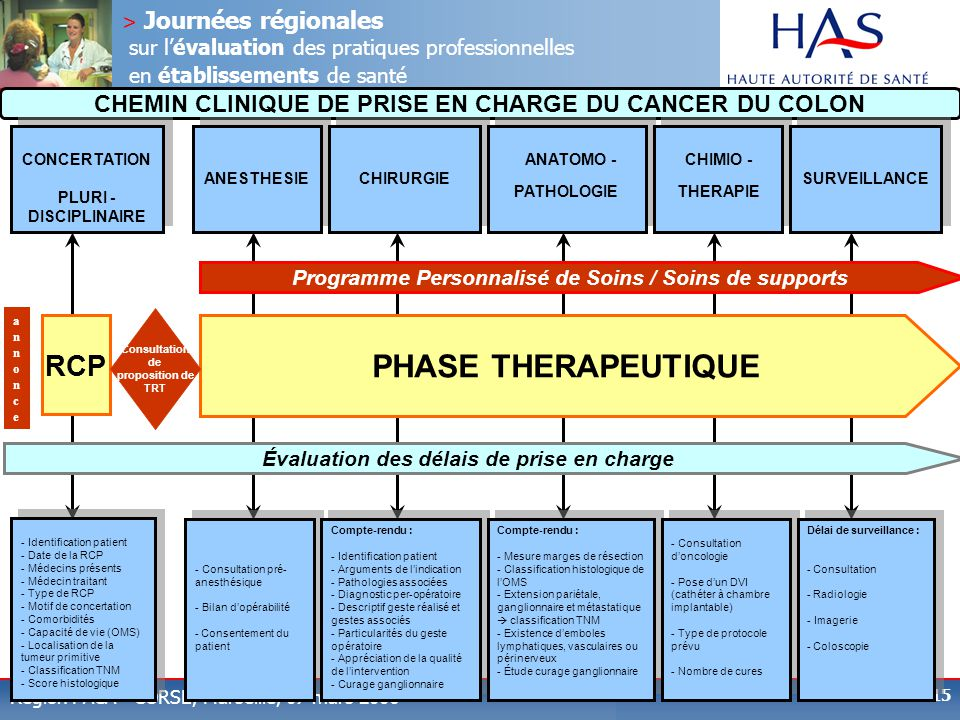 PHASE THERAPEUTIQUE RCP