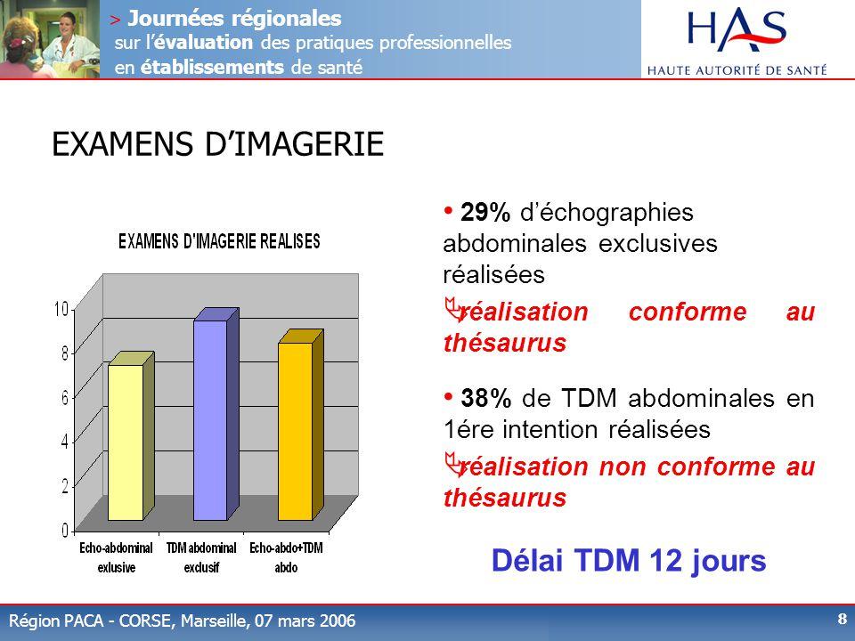 EXAMENS D'IMAGERIE Délai TDM 12 jours