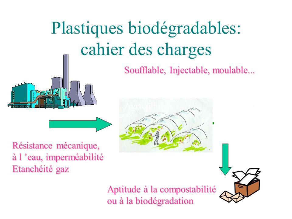 Plastiques biodégradables: cahier des charges