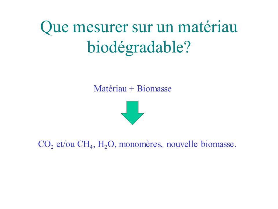Que mesurer sur un matériau biodégradable