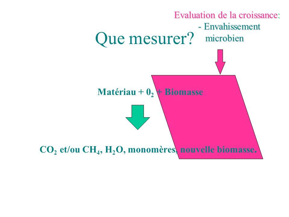 Que mesurer Evaluation de la croissance: - Envahissement microbien