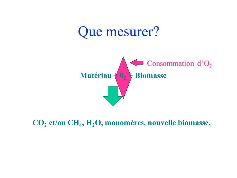 Que mesurer Matériau + 02 + Biomasse Consommation d'O2