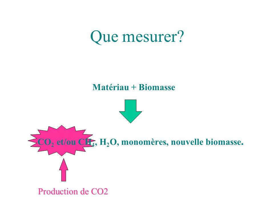 Que mesurer Matériau + Biomasse
