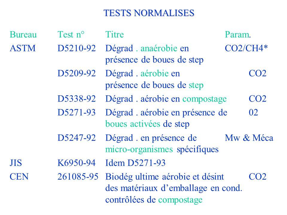 TESTS NORMALISES Bureau Test n° Titre Param. ASTM D5210-92 Dégrad . anaérobie en CO2/CH4* présence de boues de step.