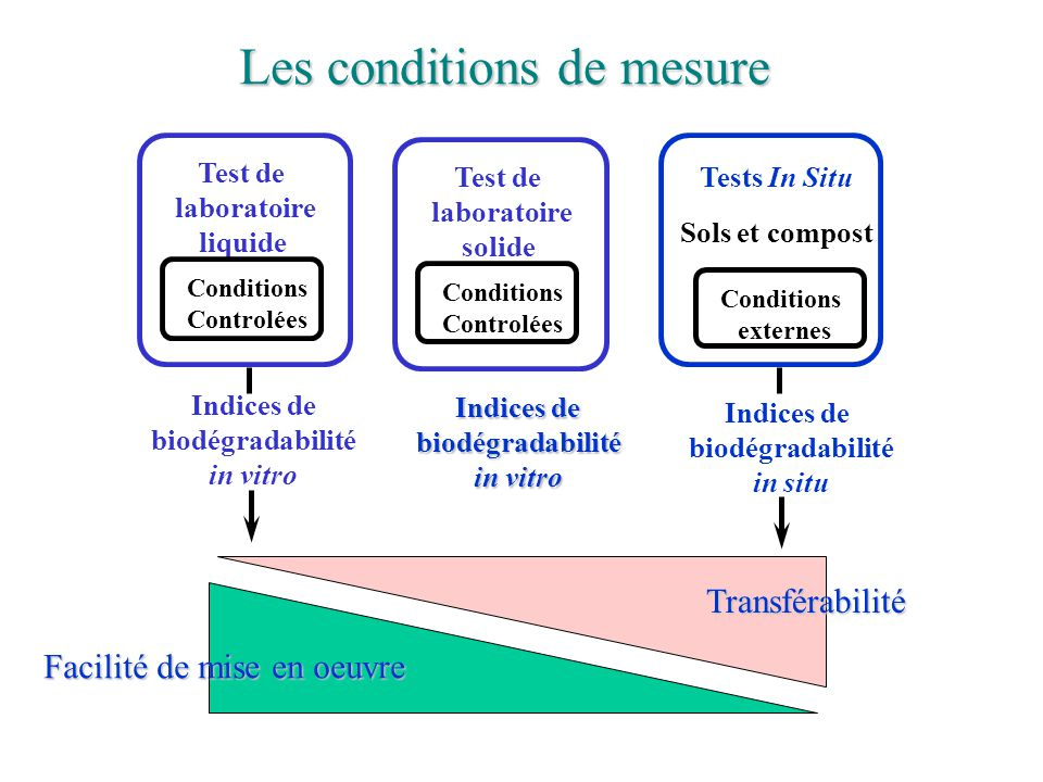 Les conditions de mesure