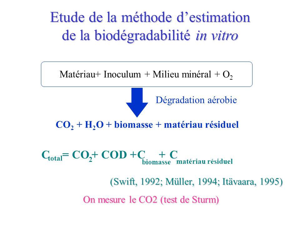 Etude de la méthode d'estimation de la biodégradabilité in vitro