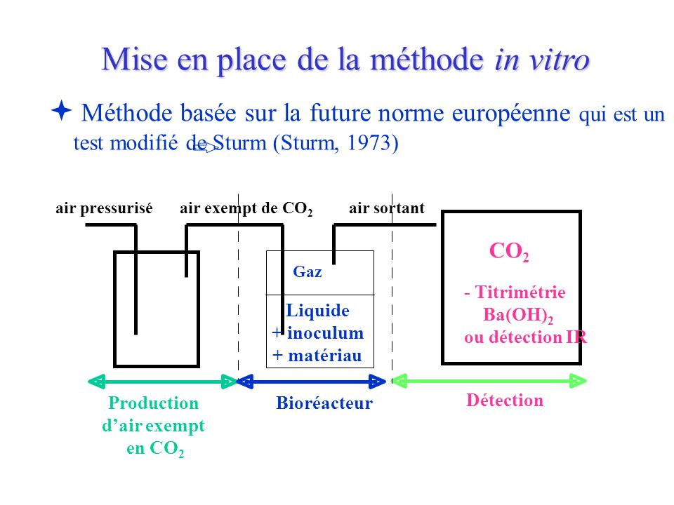 Mise en place de la méthode in vitro