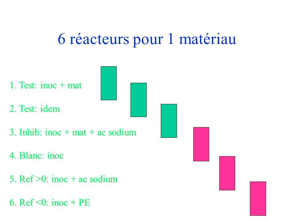 6 réacteurs pour 1 matériau