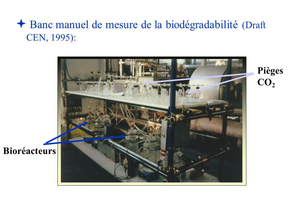Banc manuel de mesure de la biodégradabilité (Draft CEN, 1995):