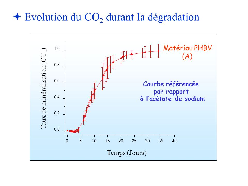 Evolution du CO2 durant la dégradation