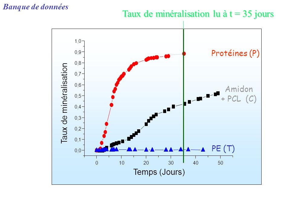 Taux de minéralisation lu à t = 35 jours