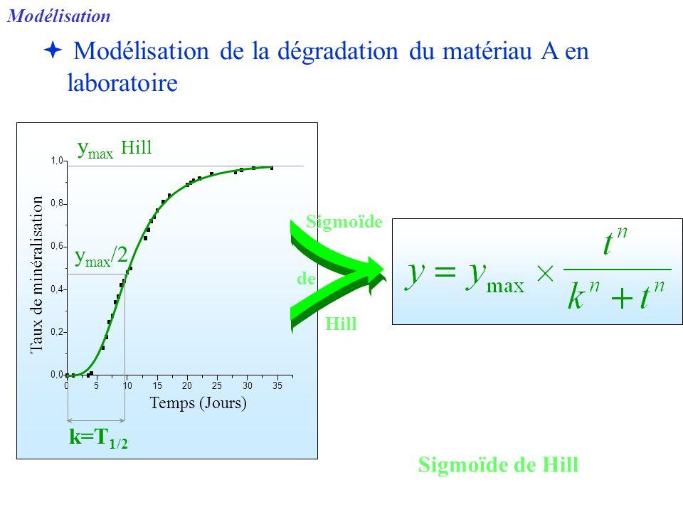 Modélisation de la dégradation du matériau A en laboratoire