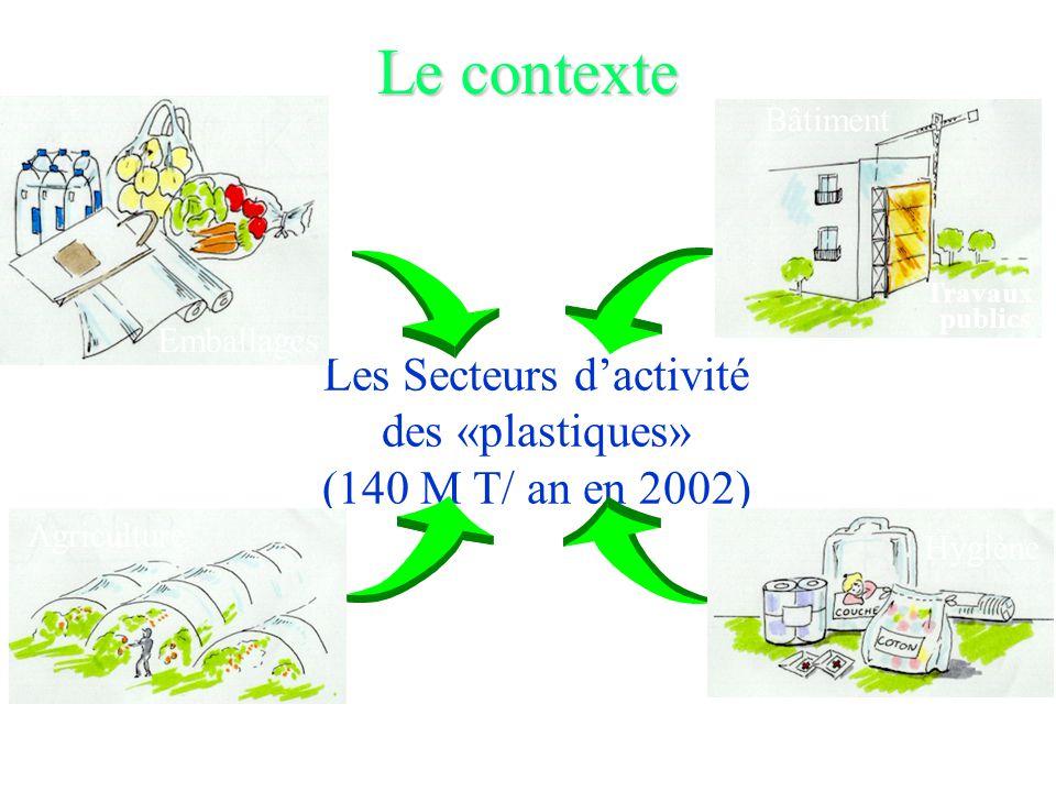 Les Secteurs d'activité des «plastiques» (140 M T/ an en 2002)