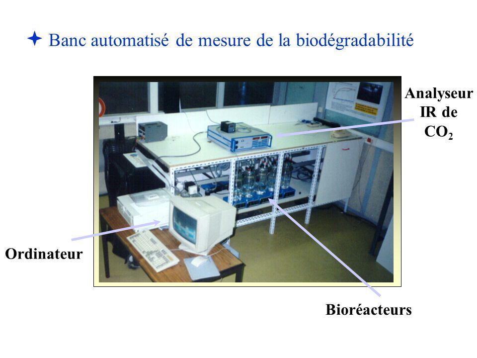 Banc automatisé de mesure de la biodégradabilité