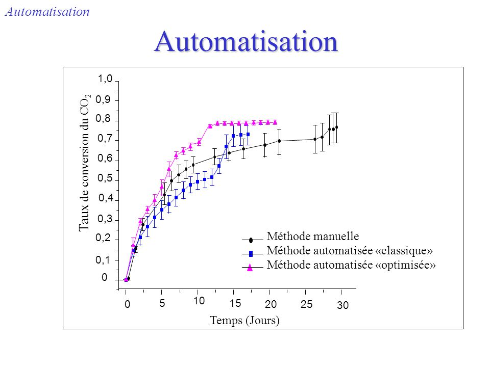 Automatisation Automatisation Taux de conversion du CO2