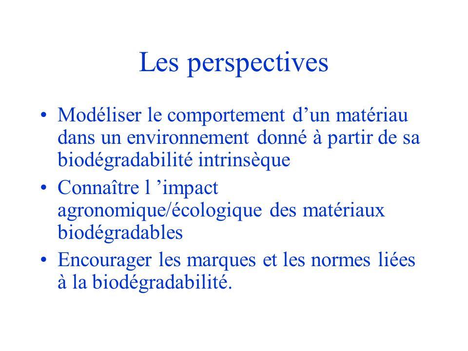 Les perspectives Modéliser le comportement d'un matériau dans un environnement donné à partir de sa biodégradabilité intrinsèque.