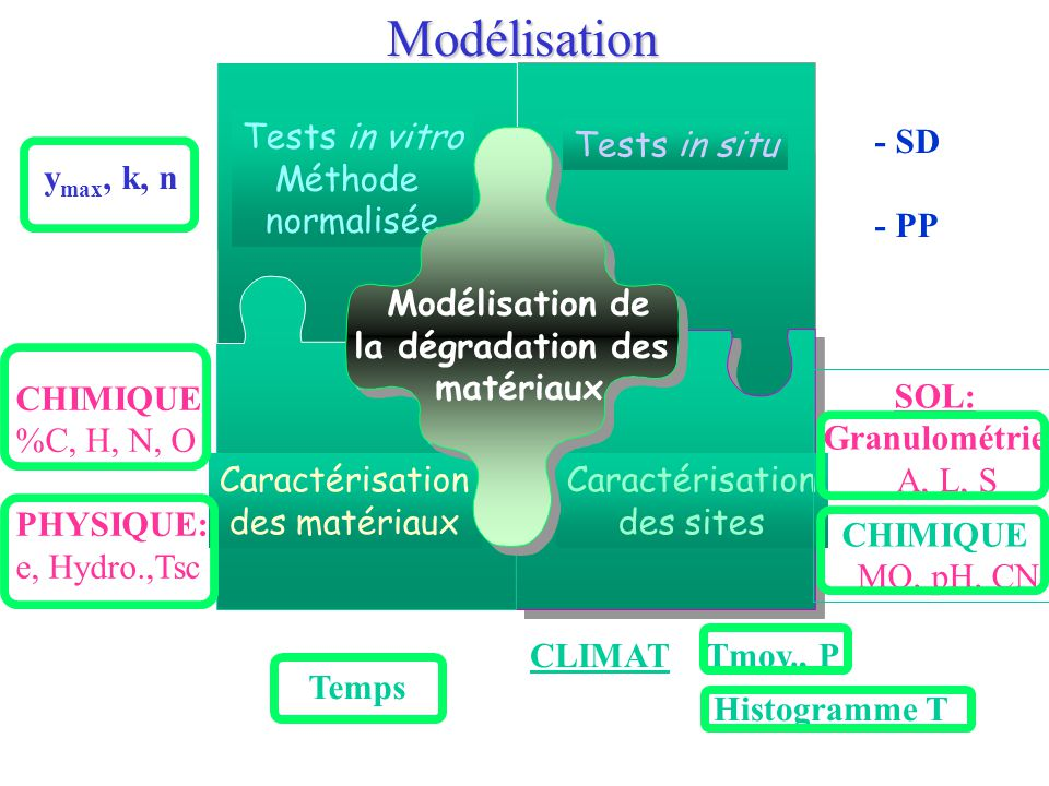 Modélisation Caractérisation des matériaux Tests in vitro Méthode