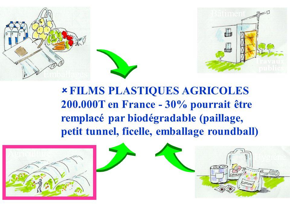 FILMS PLASTIQUES AGRICOLES 200.000T en France - 30% pourrait être