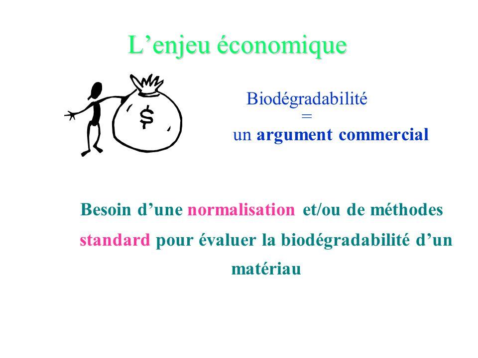 Biodégradabilité = un argument commercial