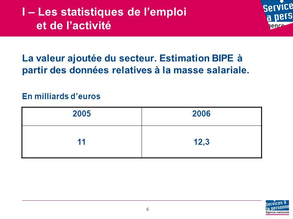 I – Les statistiques de l'emploi et de l'activité