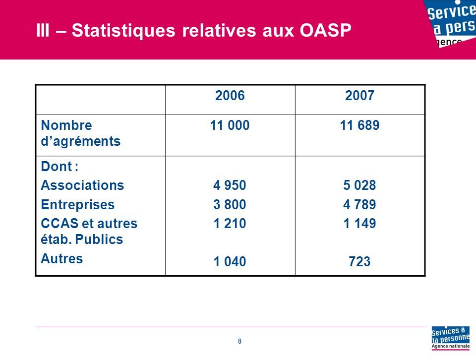 III – Statistiques relatives aux OASP