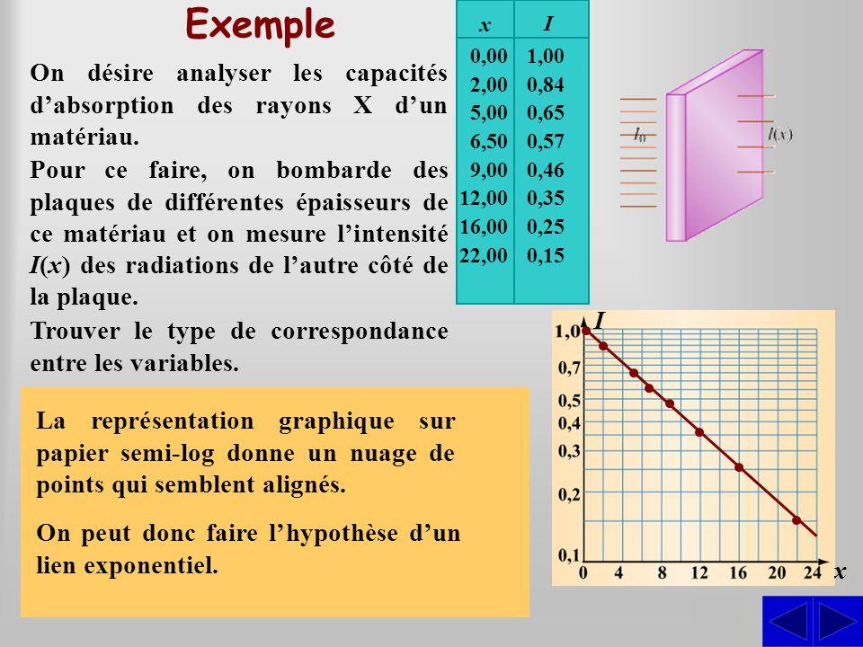 Exemple x. I. On désire analyser les capacités d'absorption des rayons X d'un matériau. 0,00. 2,00.