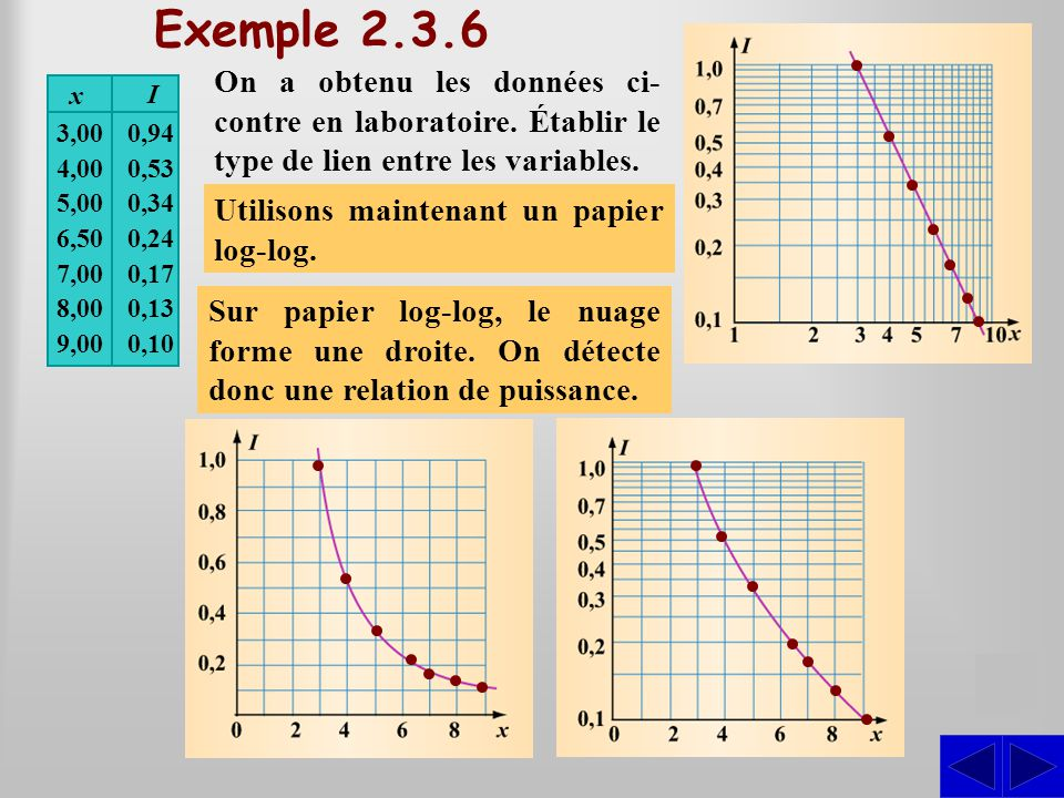 Exemple 2.3.6 On a obtenu les données ci-contre en laboratoire. Établir le type de lien entre les variables.