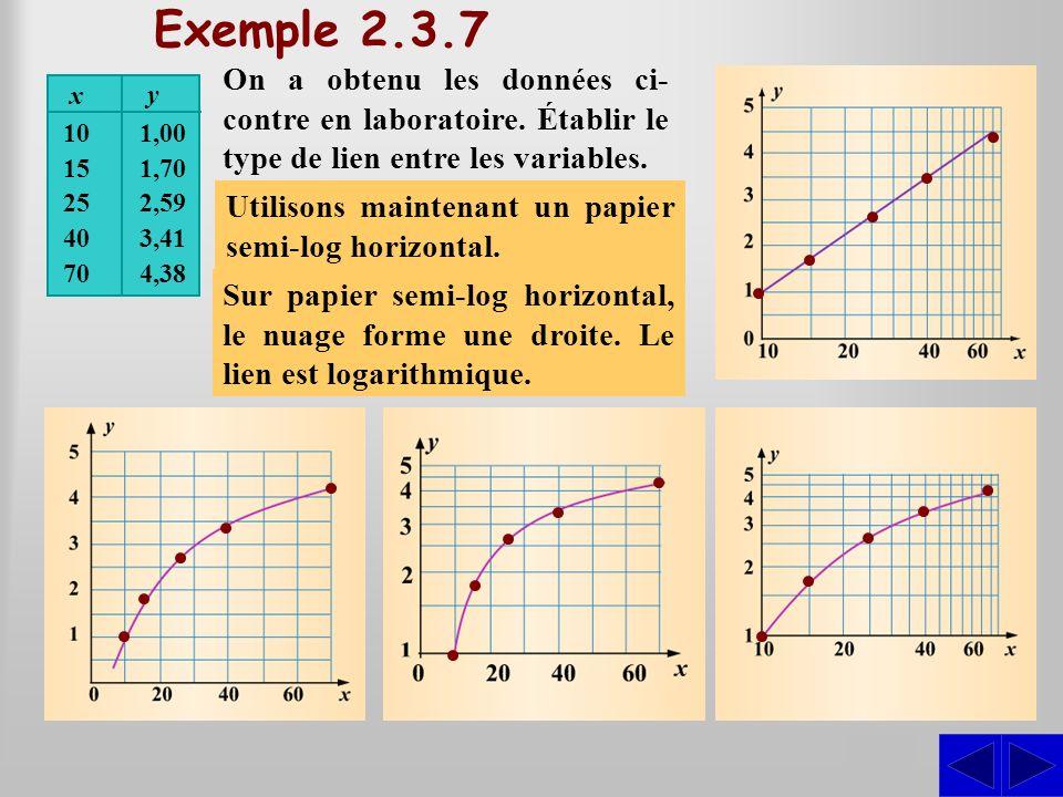 Exemple 2.3.7 On a obtenu les données ci-contre en laboratoire. Établir le type de lien entre les variables.