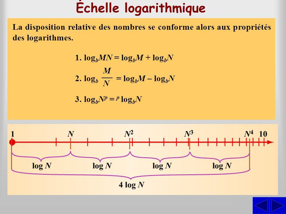 Échelle logarithmique