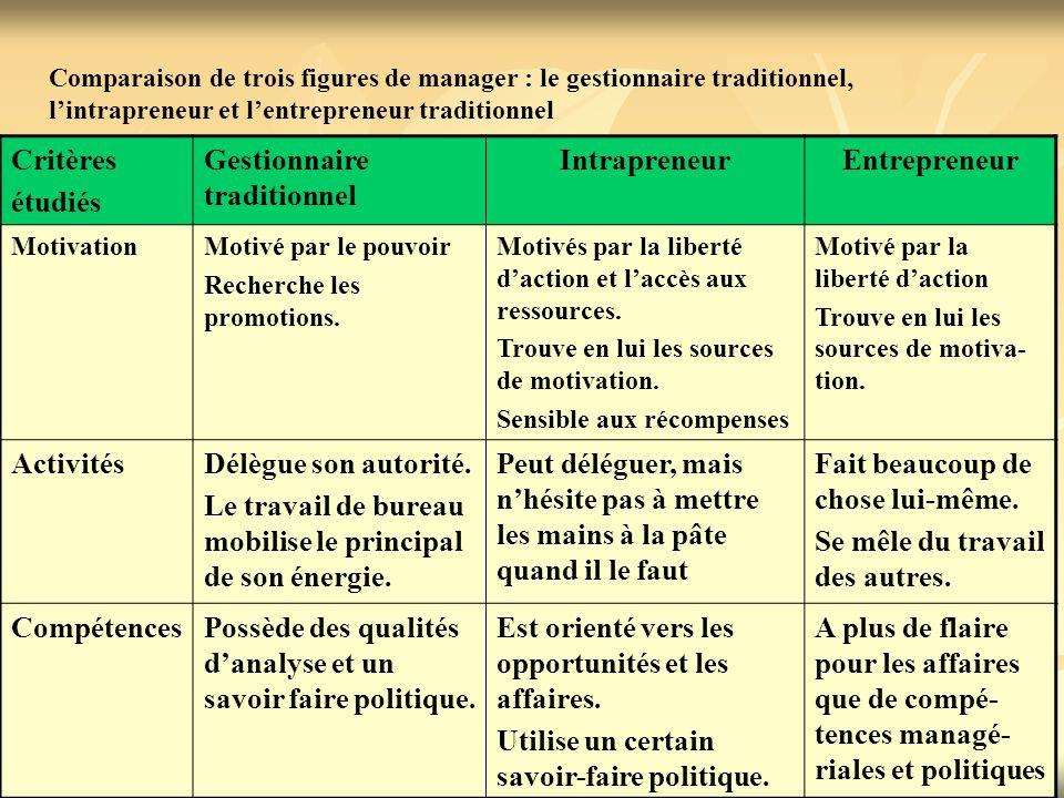 Intrapreneur Entrepreneur