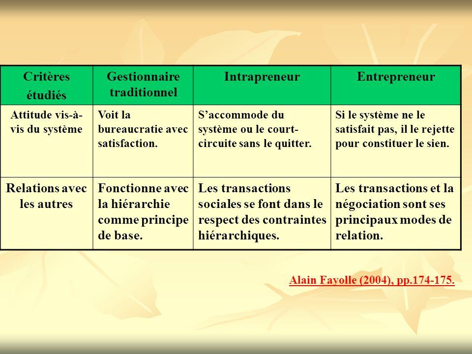 Gestionnaire traditionnel Intrapreneur Entrepreneur