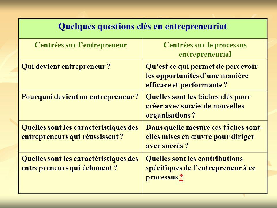 Quelques questions clés en entrepreneuriat