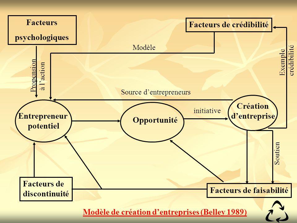 Facteurs psychologiques Création d'entreprise Entrepreneur potentiel