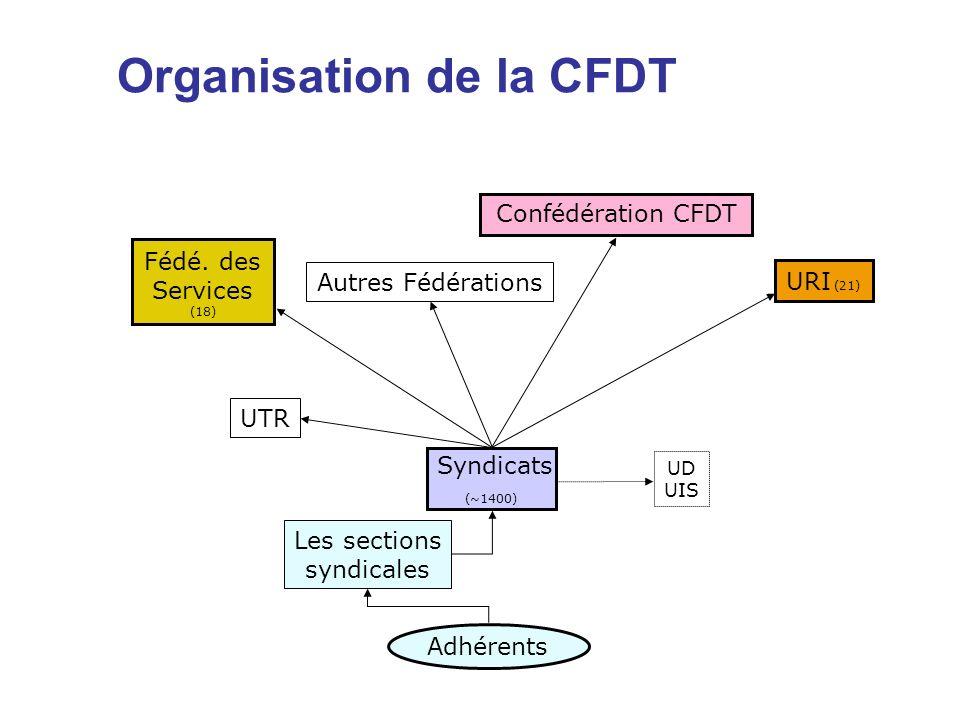 Organisation de la CFDT