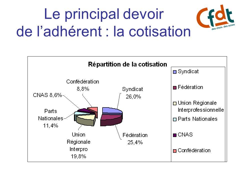 Le principal devoir de l'adhérent : la cotisation