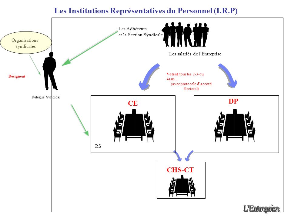 Les Institutions Représentatives du Personnel (I.R.P)