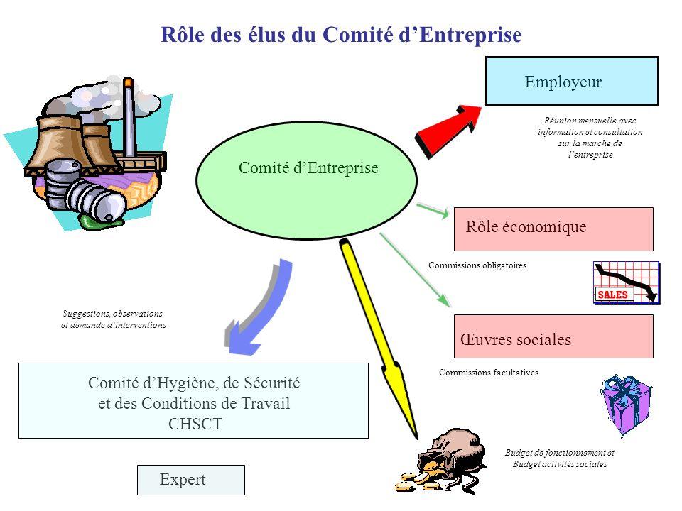 Rôle des élus du Comité d'Entreprise