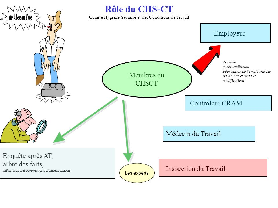 Rôle du CHS-CT Comité Hygiène Sécurité et des Conditions de Travail
