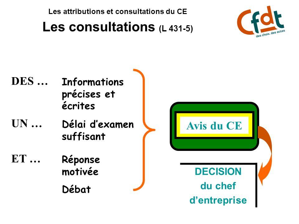 Les attributions et consultations du CE Les consultations (L 431-5)