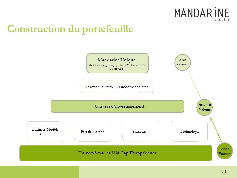 Construction du portefeuille